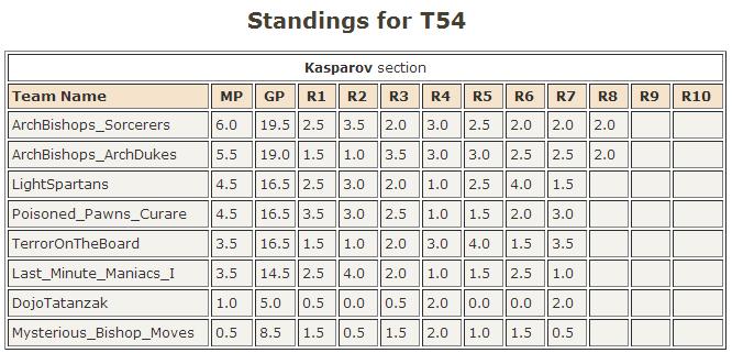 final_standings_t54